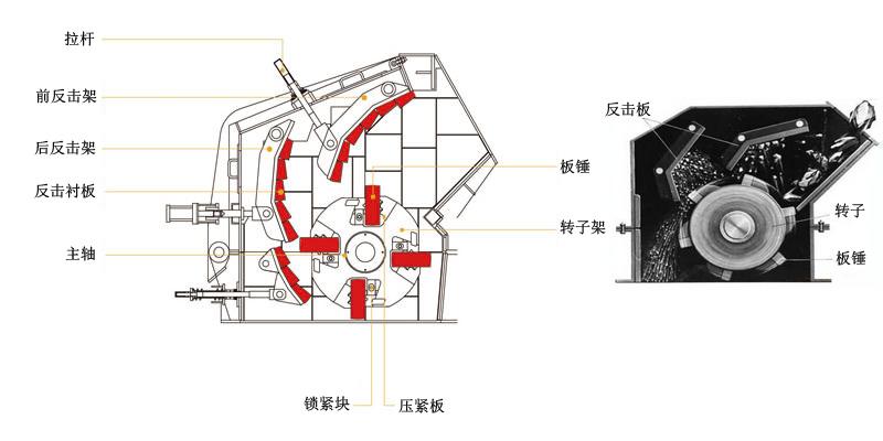 反擊式破碎機結構